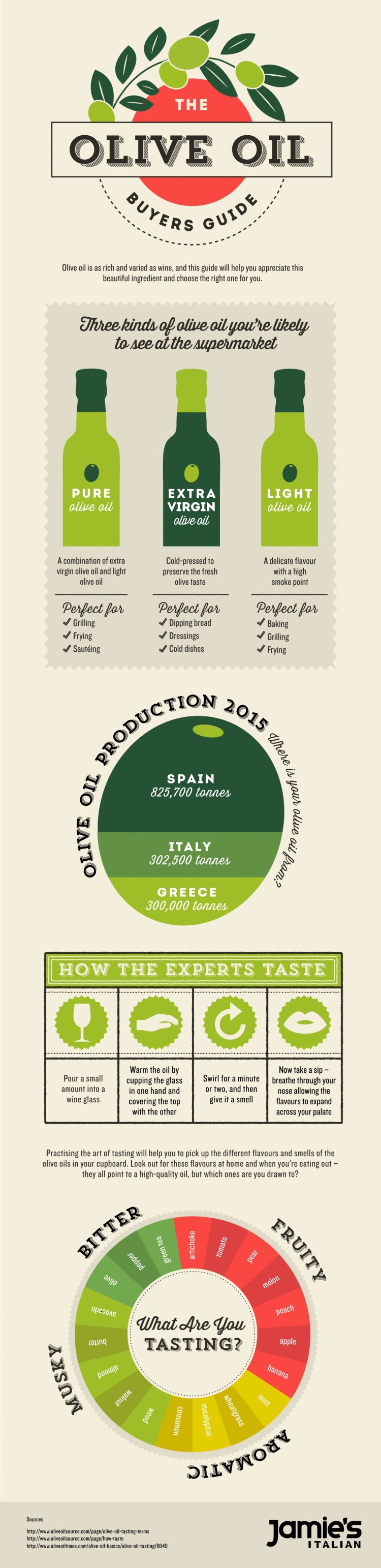 Greenwich Mummy Blogger | Olive Oil Buyers Guide
