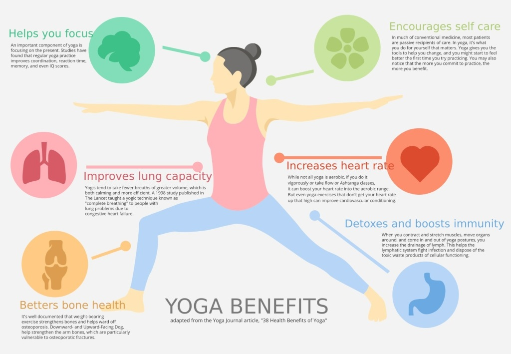 The Wandering Mother Blog | Yoga health benefits